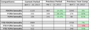 WebRecon Statistics FDCPA FCRA TCPA